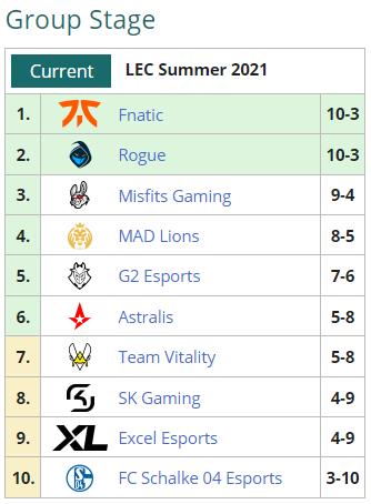 Текущее положение команд в групповом этапе LEC Summer