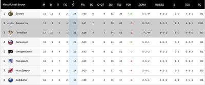 Турнирная таблица НХЛ