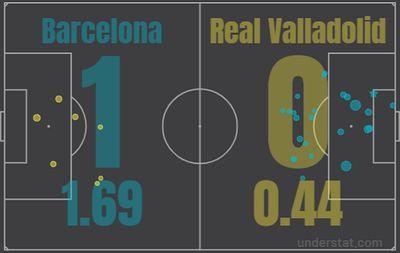 Барселона - Вальядолид
