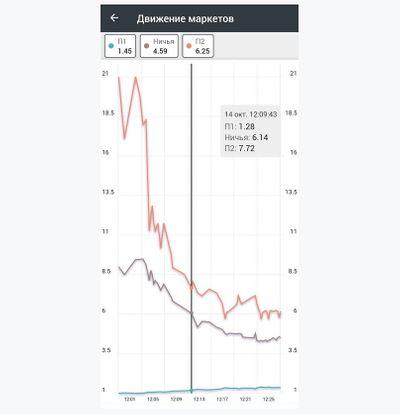 График движения кэфов из приложения «Мелбет»
