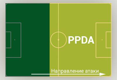 Зона расчета PPDA
