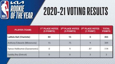 Итоги голосования за награду Новичок года в НБА-2020/21