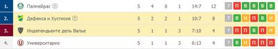 «Дефенса и Хустисия» уже в плей-офф