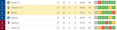 «Аталанта» и «Милан» держатся в топ-4