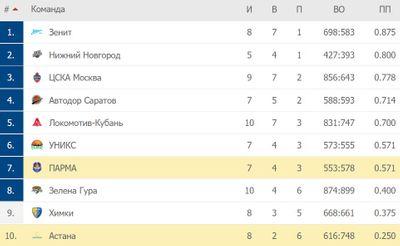 Положение команд в Единой лиге ВТБ