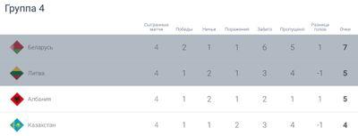 Турнирная таблица Лиги наций