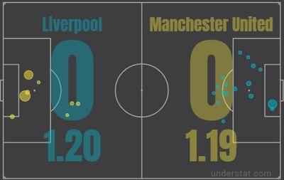 Матч Ливерпуль - Манчестер Юнайтед