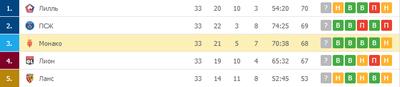 «Монако» идет на третьем месте в Лиге 1