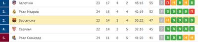 «Барселона» занимает третье место