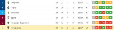 «Витория» в 7 очках от зоны Лиги Европы