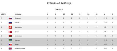 Турнирная таблица группы В