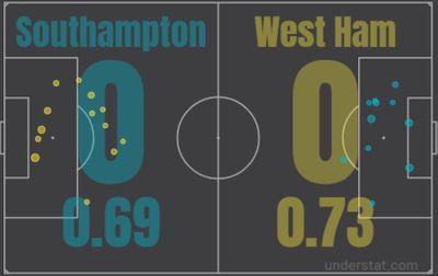 Саутгемптон - Вест Хэм 0:0