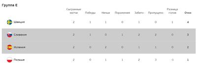 Турнирная таблица группы Е
