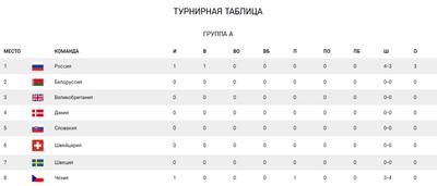 Турнирная таблица А