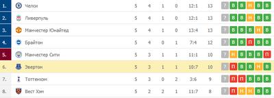 «Эвертон» идет на 6 месте