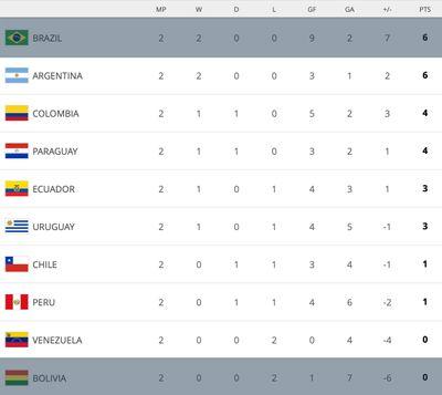 Турнирная таблица ФИФА