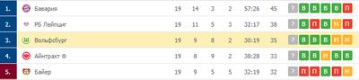 «Вольфсбург» удерживает третью строчку в турнирной таблице