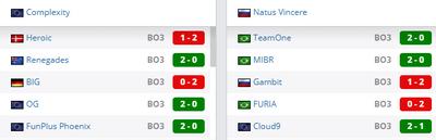 COL и NAVI закончили групповой этап с одинаковой статистикой.