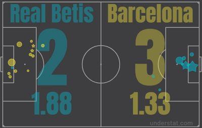 Бетис - Барселона