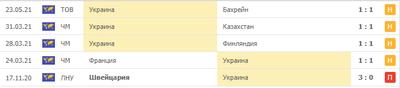 Украина 5 матчей без побед