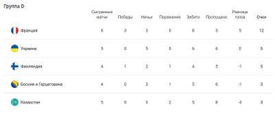 Таблица группы D Отбор ЧМ-2022