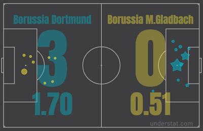 xG в матче Боруссия Дортмунд – Боруссия Менхенгладбах