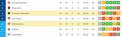 «Флуминенсе» и «Атлетико Минейро» в топ-5 чемпионата Бразилии