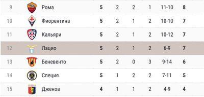 Турнирная таблица Серии А. Лацио на 12-м месте