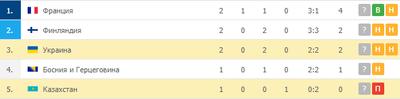 Украина после 2 туров идет третьей, а Казахстан последним