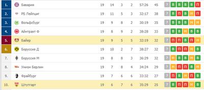 «Байер» выпал из топ-5, «Штутгарт» идет десятым