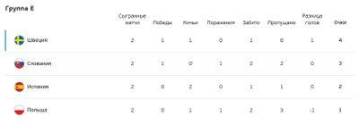 Турнирная таблица группы E Евро 2020