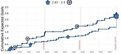 Карта ожидаемых голов Виннипега и Торонто