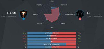По статистике команды равны.