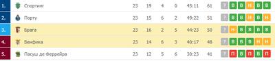 «Брага» и «Бенфика» бьются за место в топ-3