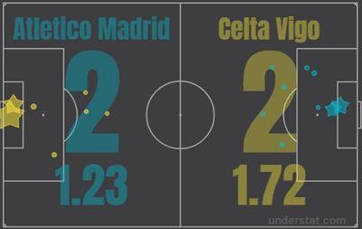 Атлетико Мадрид - Сельта