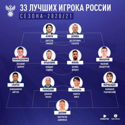 33 лучших игрока РПЛ в сезоне-2020/21