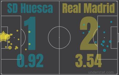 Уэска - Реал Мадрид