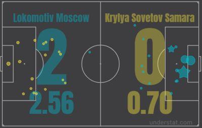 Локомотив - Крылья Советов 2:0