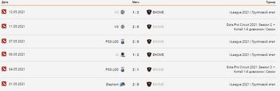 EHOME проиграли 4 из последних 6 матчей.