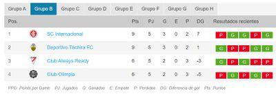 Группа B Кубка Либертадорес 2021