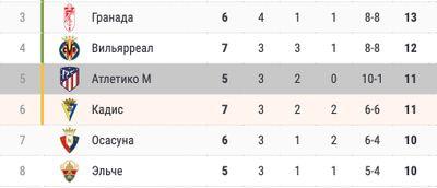 Турнирная таблица Ла Лиги, Атлетико на 5-м месте