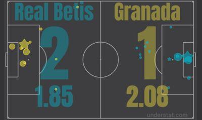 Бетис - Гранада