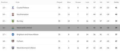 Положение Ньюкасла в турнирной таблице АПЛ