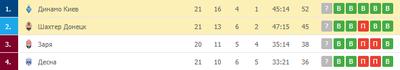 «Шахтер» отстает от «Динамо» на 7 очков