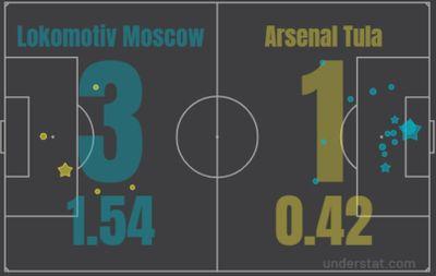 Карта ударов Локомотив Арсенал 24.07.2021