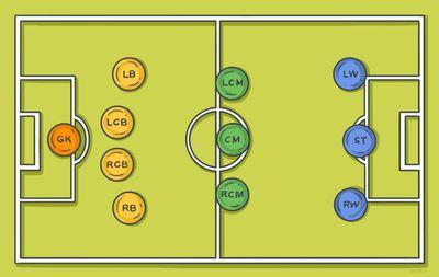 Позиции игроков в футболе