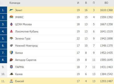 Таблица Единой лиги ВТБ