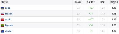 Все игроки mouses имеют положительную статистику за последний месяц.