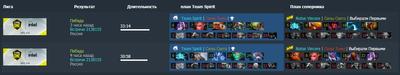 Пики на двух картах противостояния Team Spirit и Natus Vincere