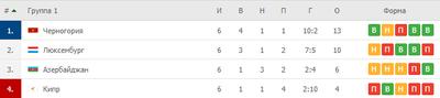 Азербайджан занял третье место в своей группе Лиги Наций